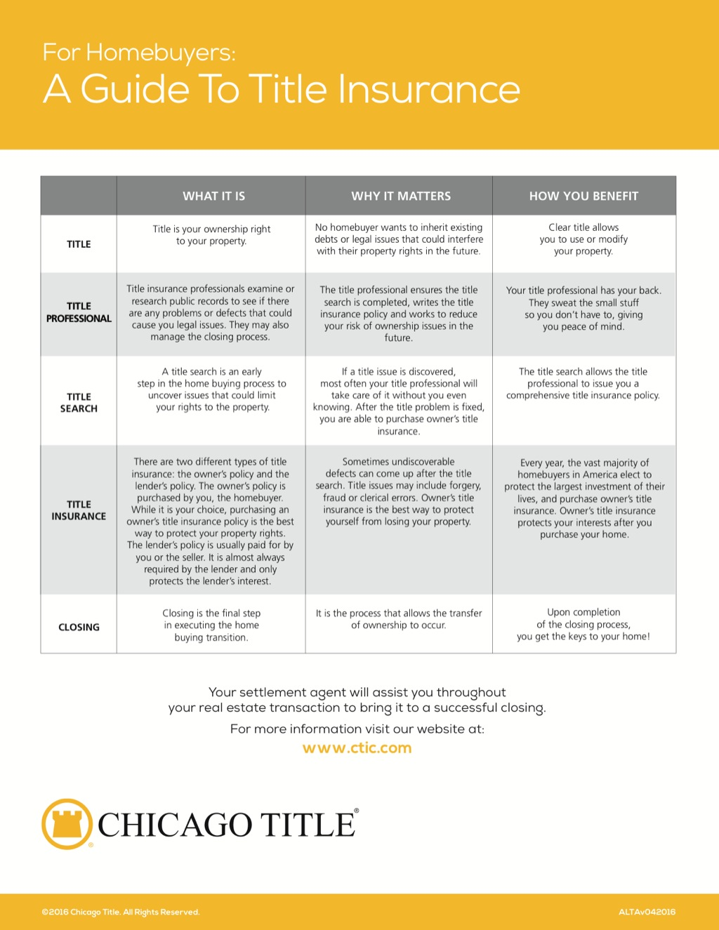Corefact A guide to title Insurance - CTT