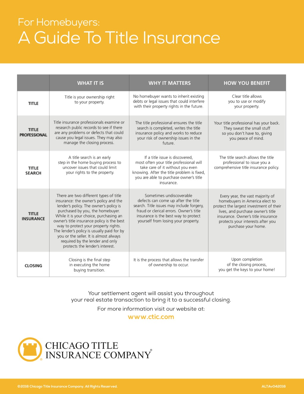 Corefact A Guide to title Insurance - CTIC